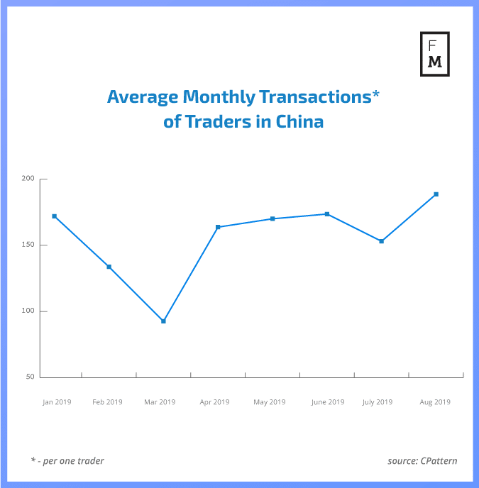Forex transactions in China