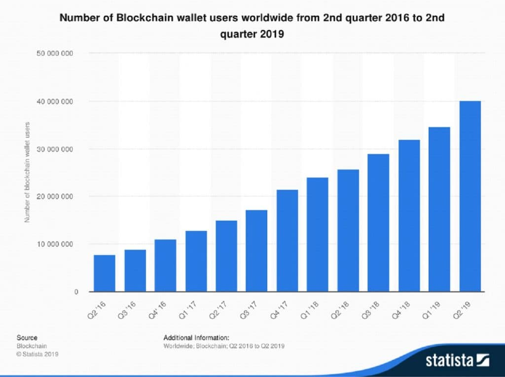 Number of Blockchain wallet users worldwide from 2nd quarter of 2016 to 2nd quarter of 2019