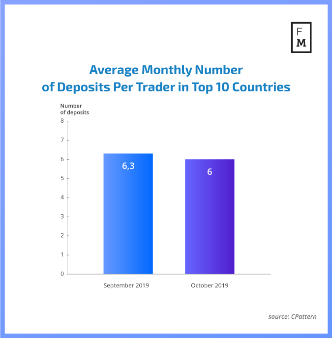 Average deposits globally