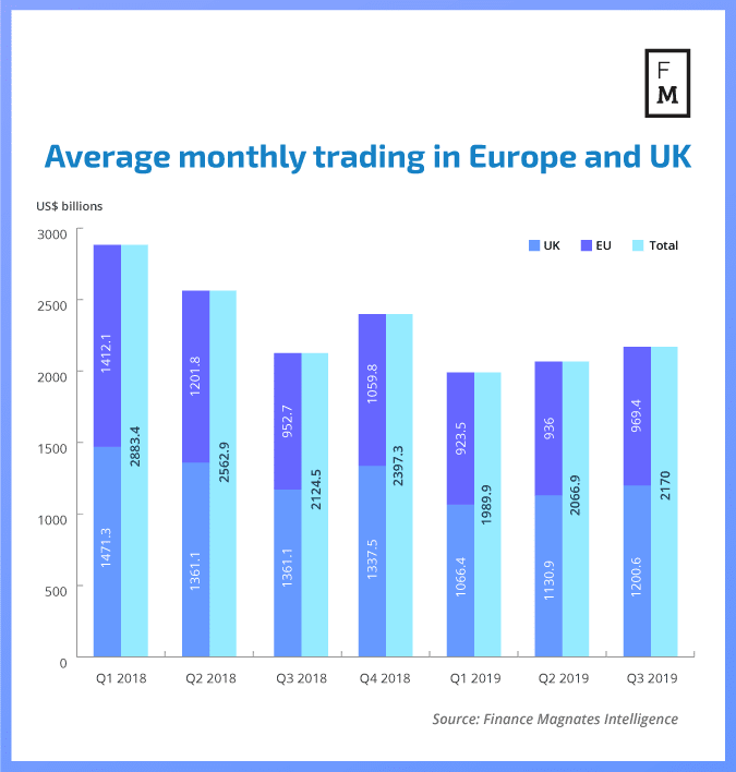 Average UK and EU FX trading for brokers