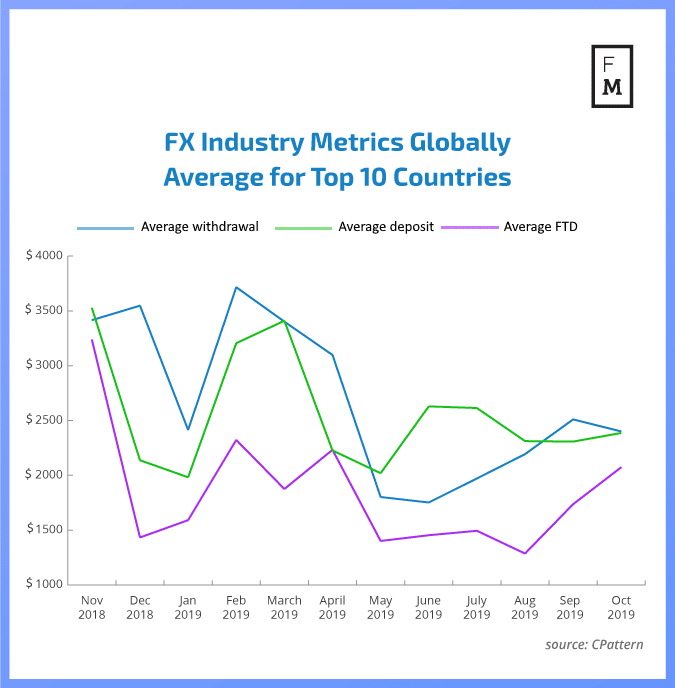 Average forex metrics