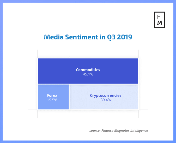 media sentiment index chart Q3 2019