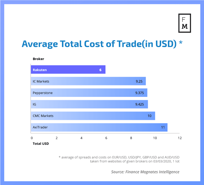 Average total FX trading costs