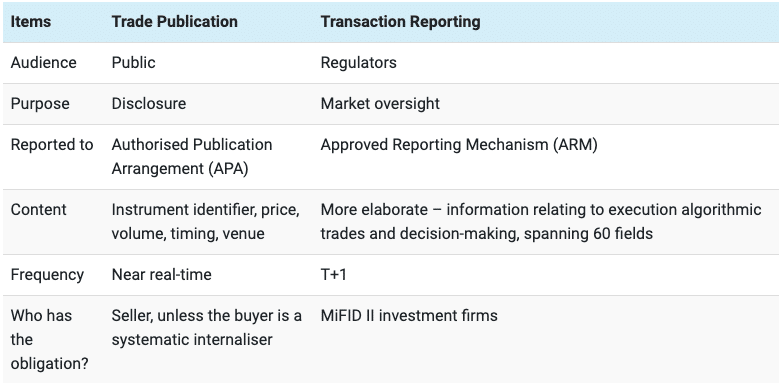 trade reporting TRAction Fintech