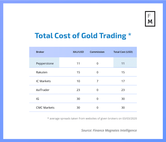 Gold trading costs