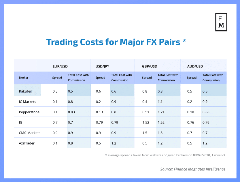 Trading Costs for major forex pairs