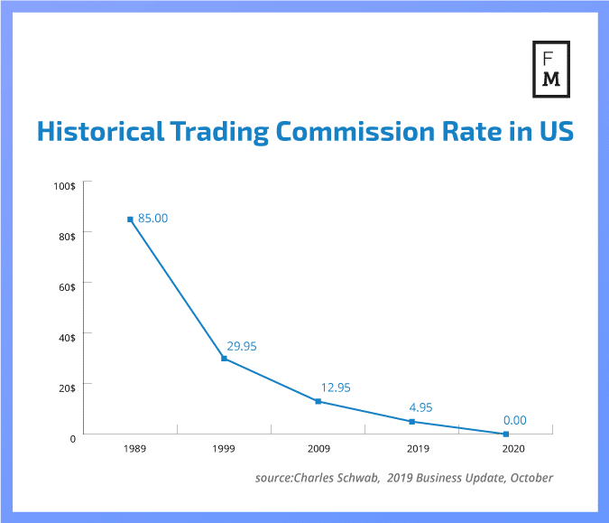 trading shares commission