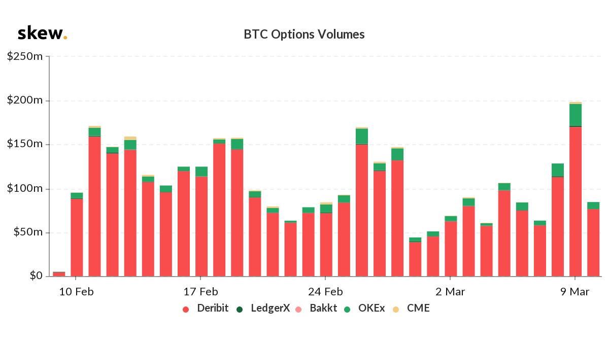 bitcoin un anno fa