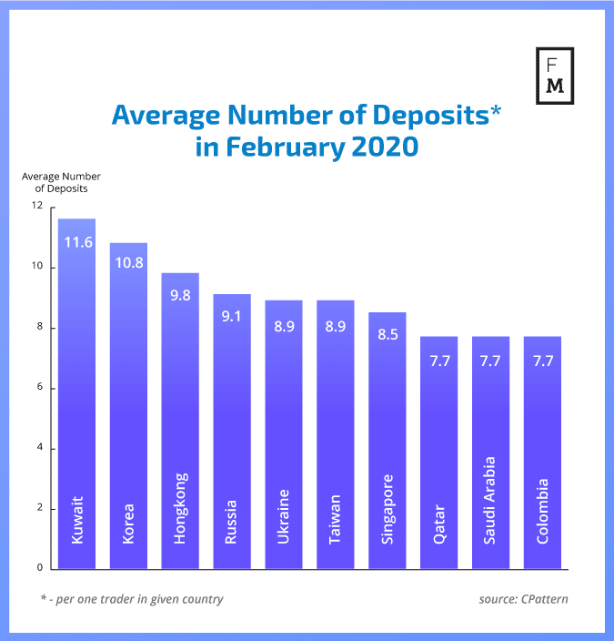 Number of deposits on forex