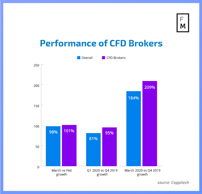 CFD brokers trading volume