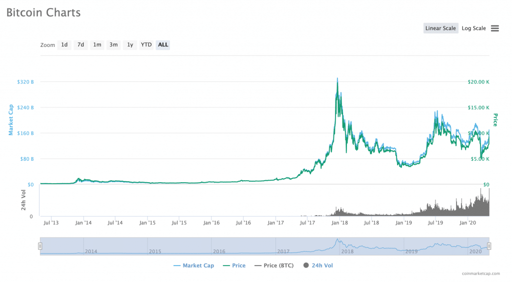 top cryptocurrency on the rise