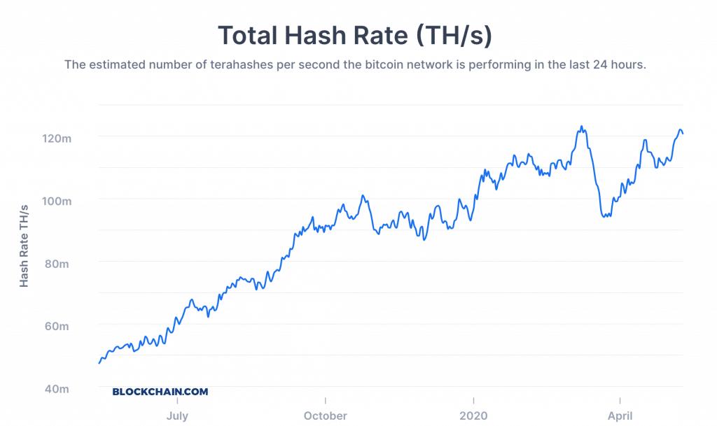 Bitcoin hasrate chart