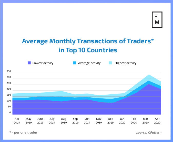 Monthly forex transactions