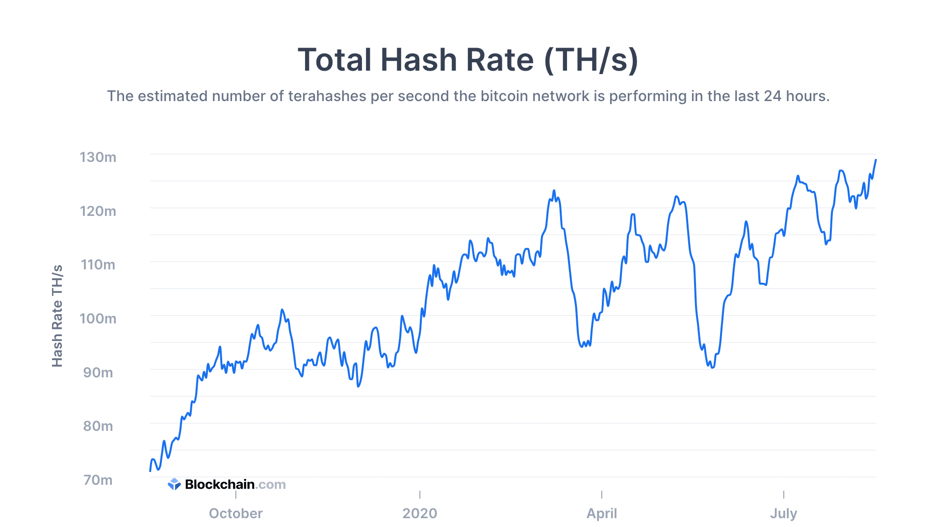 Bitcoin's Hash Rate Reaches a New All Time High (Again): Price Boost Ahead?