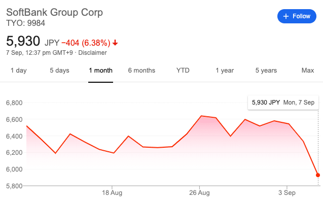 Softbank share price