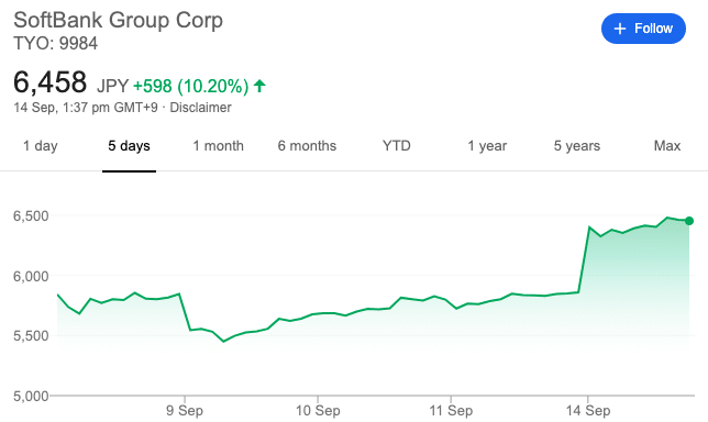 SoftBank share price