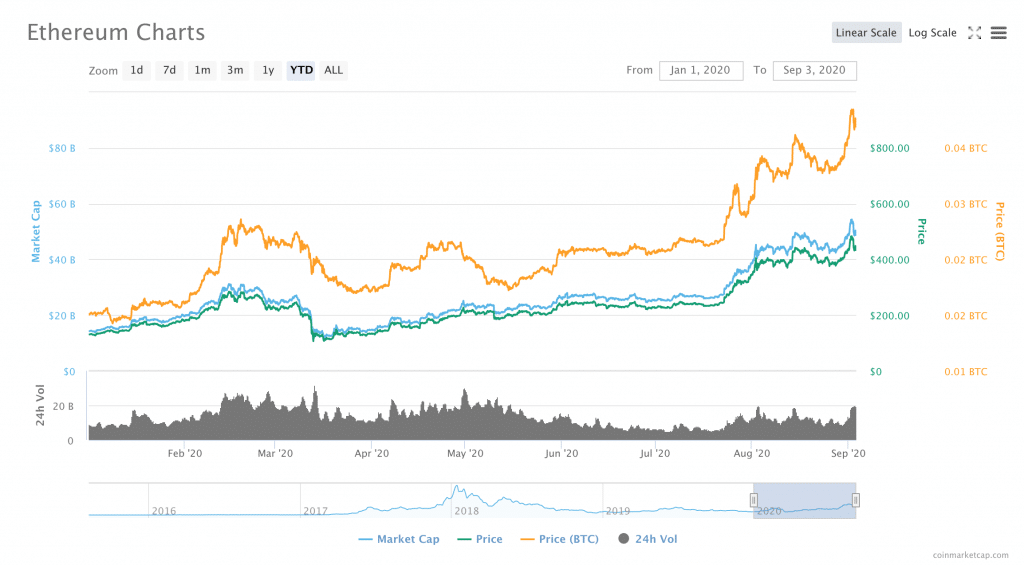 Ethereum Struggles Under the Weight of DeFi Growth: Is ETH Doomed to Fail?