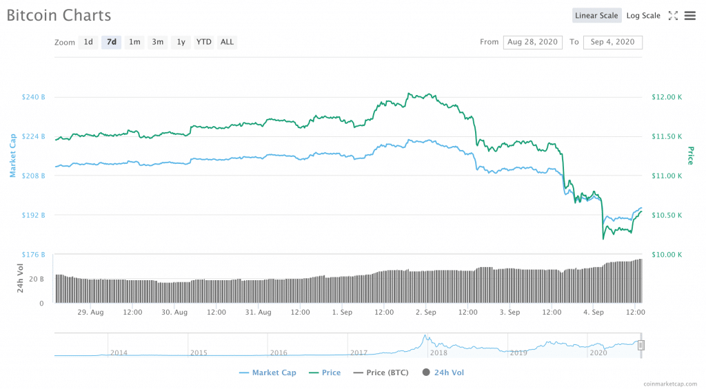 Crypto Markets See Red: BTC Headed Back to $10,000 While DeFi Bubble Bursts