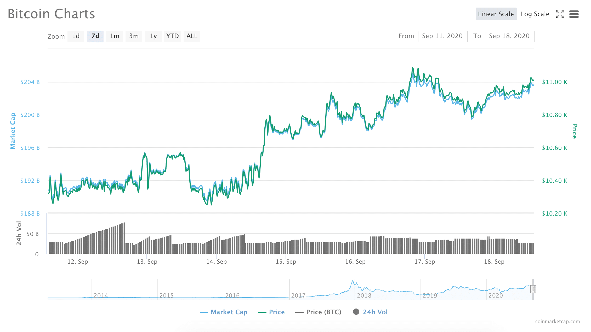 Is Bitcoin Headed for a Bull Run? BTC Shows Signs of Recapuring $12K