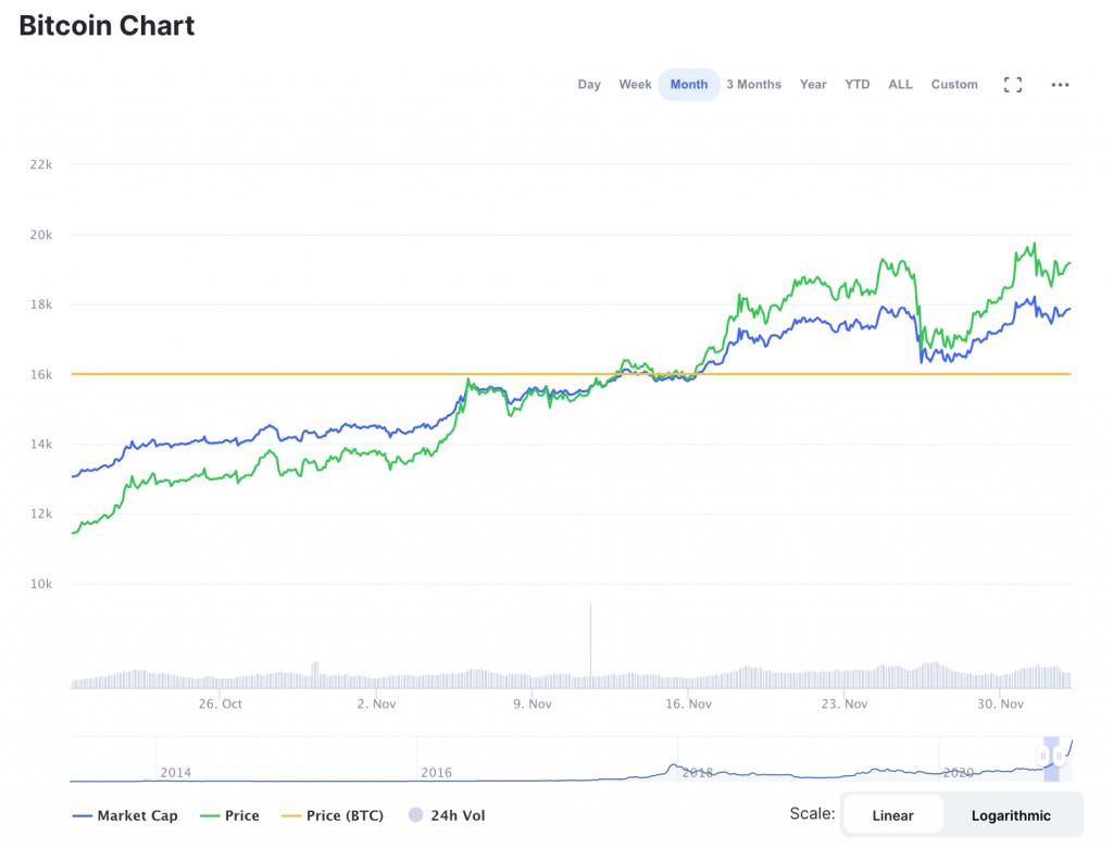 Bitcoin - išsamiai orosvente.lt