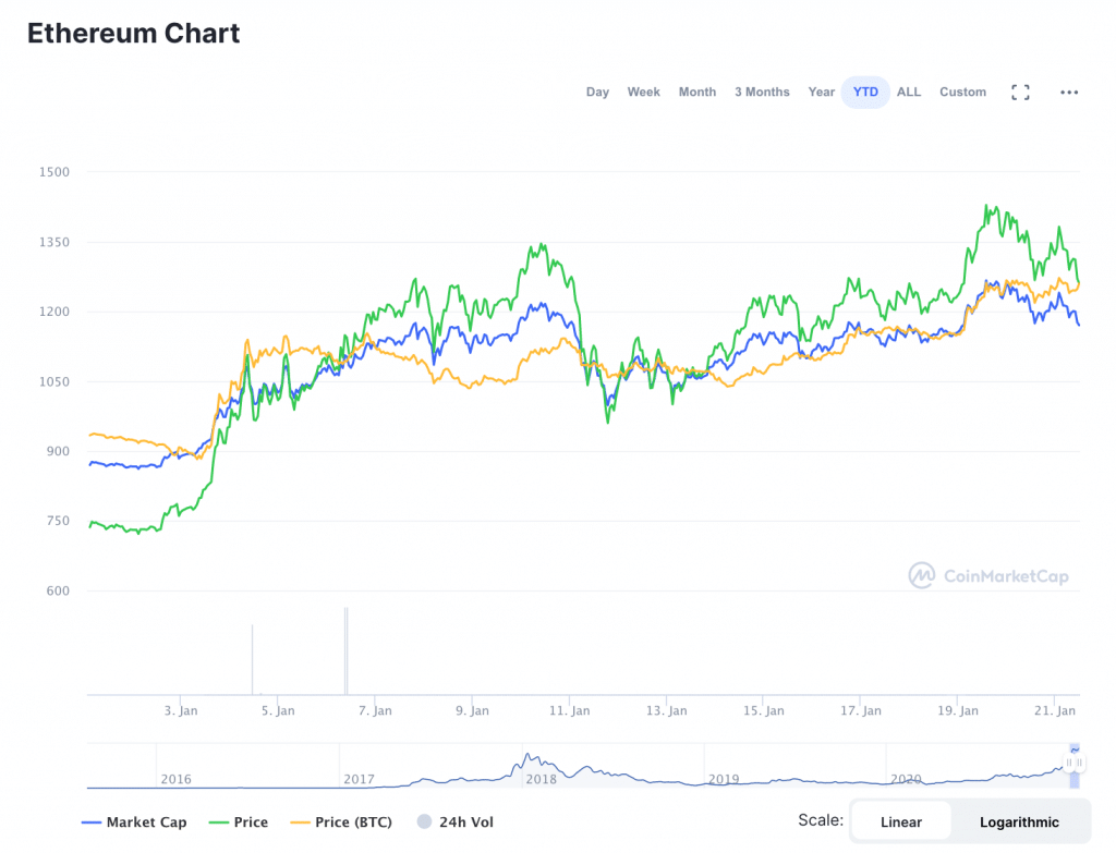 What Pushed ETH past Its Latest All-Time High & What's Next?