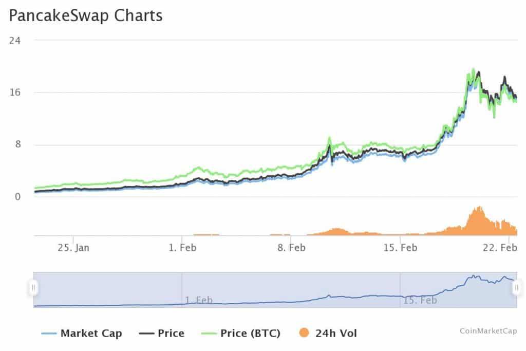 20210222 pancakeswap charts coinmarketcap