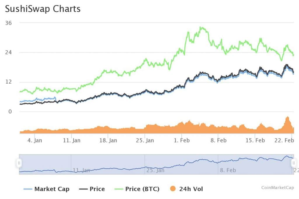 DeFi Explosion: SUSHI & UNI Hit New All-Time Highs over the Weekend