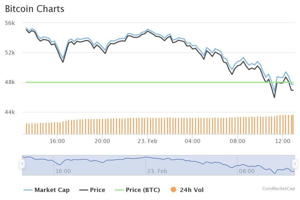 Bitcoin Drops below $47K: Is BTC in a Bear Market?