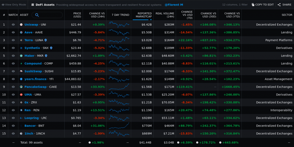 Bitcoin & DeFi Markets Are Rallying: Is a Pullback On the Way?