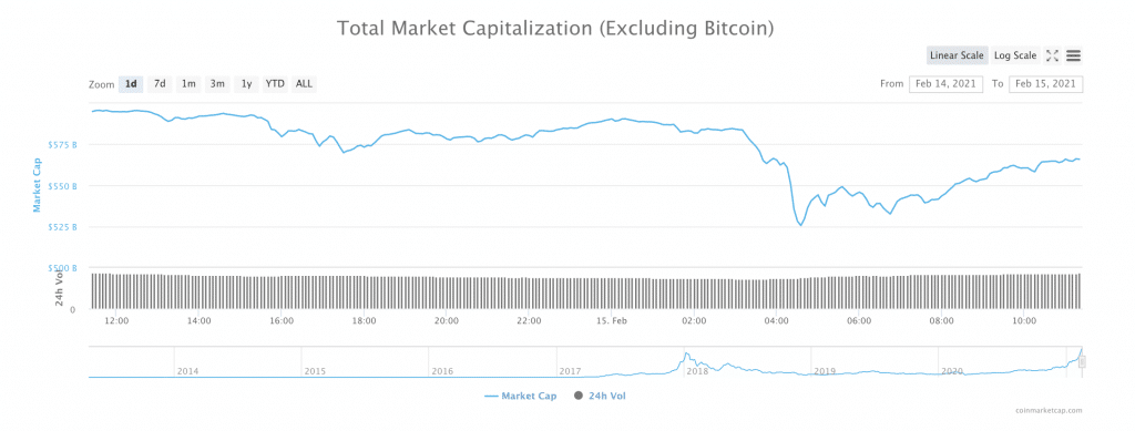 Altcoins Take a Beating as Bitcoin Closes in on $50,000: What's Next?