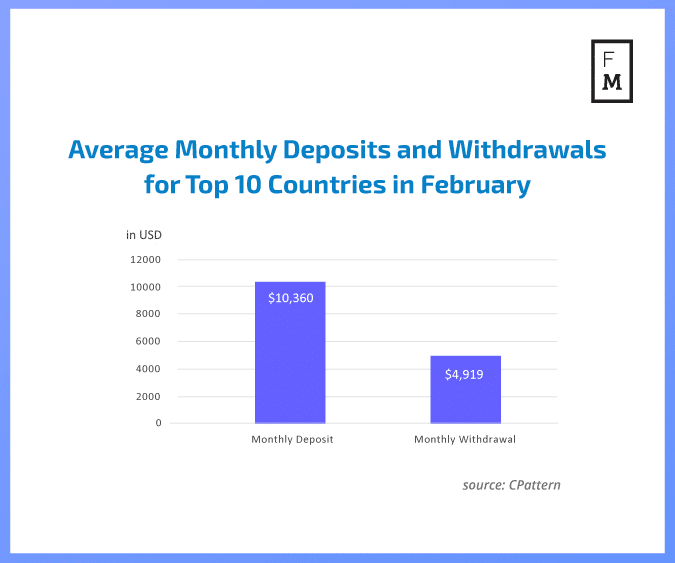 Forex deposits and withdrawals