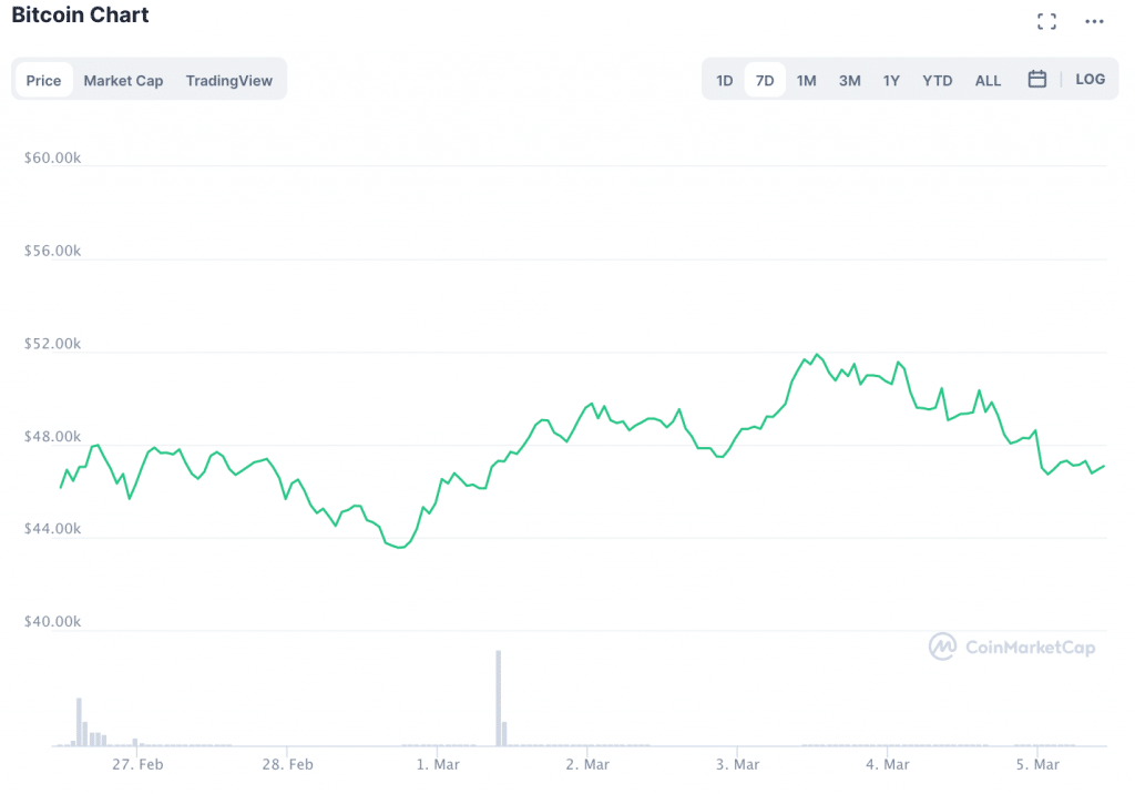 Bitcoin's Consolidation above $45K Continues: What Is Next for BTC?