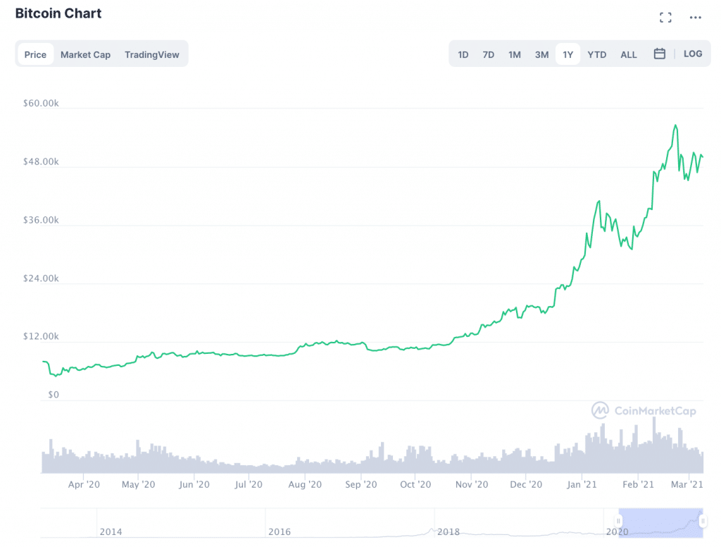 Hodlers' Greed Intensifies: BTC on Crypto Exchanges Drops 20% In One Year