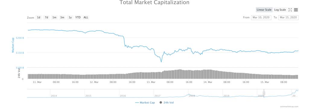 Dash price, Live DASH CryptoCurrency Market Cap, prețuri, diagrame și informații | CryptoChartIndex