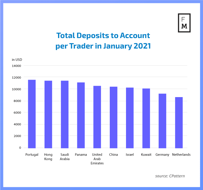 Forex monthly deposits