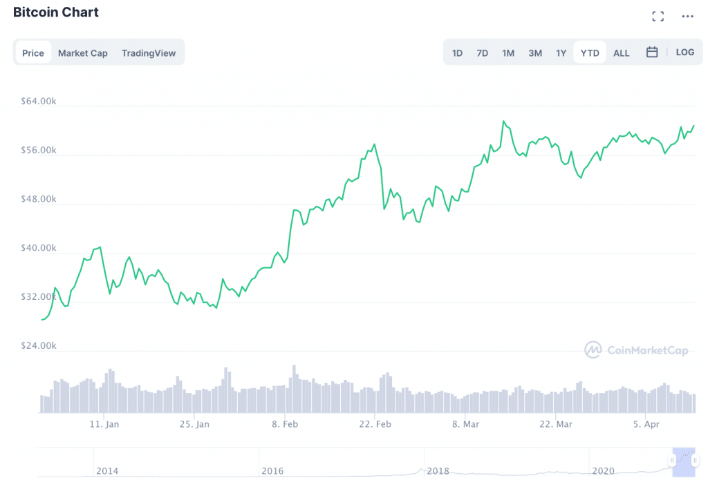 bitcoin peaters