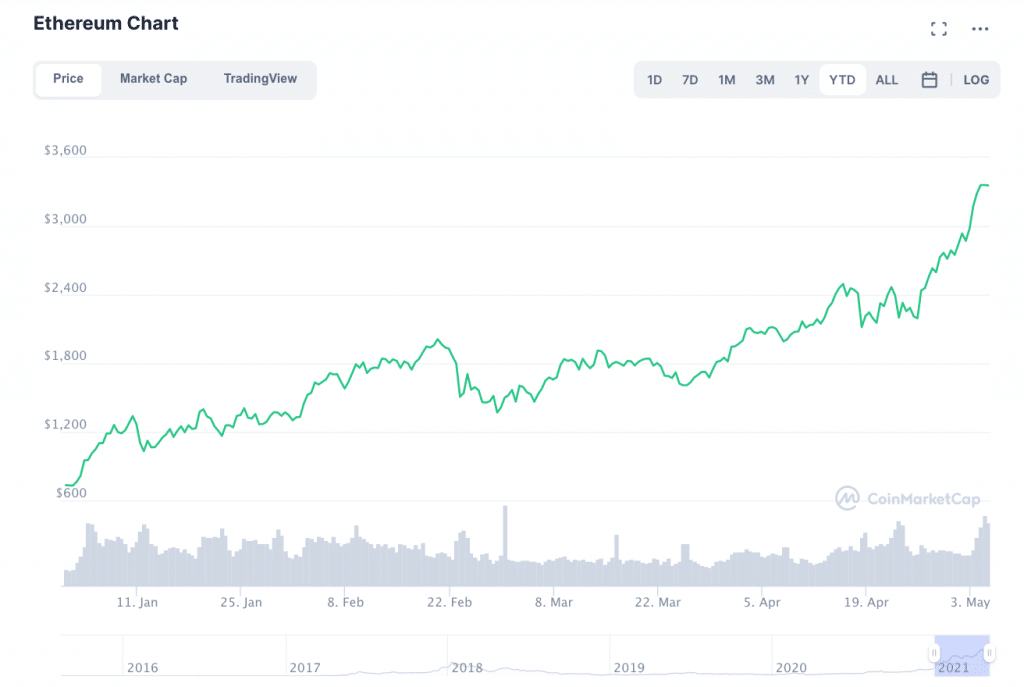 ETH Surges to New Highs: Could Ethereum Outgrow Bitcoin?