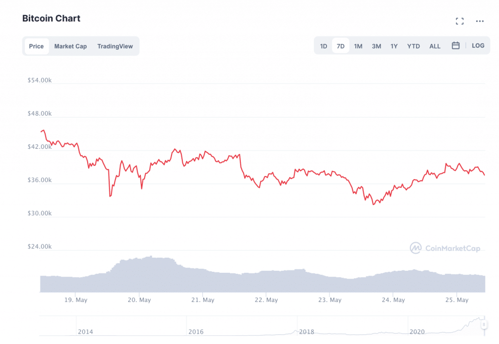 How Low Will Bitcoin Go? BTC Appears to Stabilize around $37K