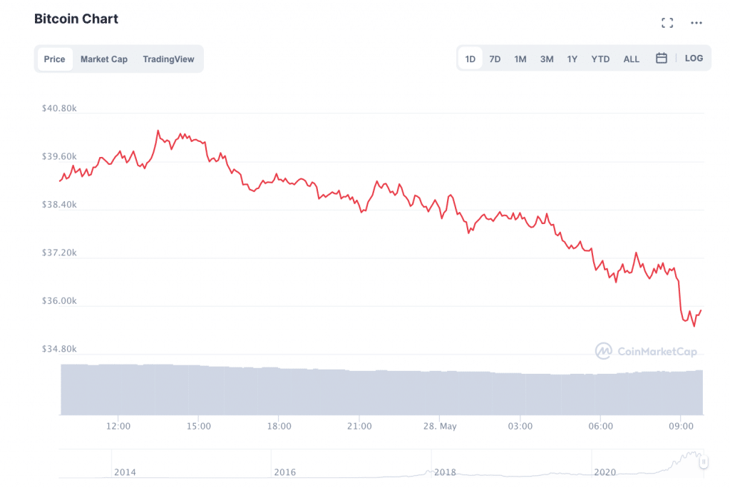 Bitcoin's Margin Effect: What's Really Driving Volatility in BTC Markets?