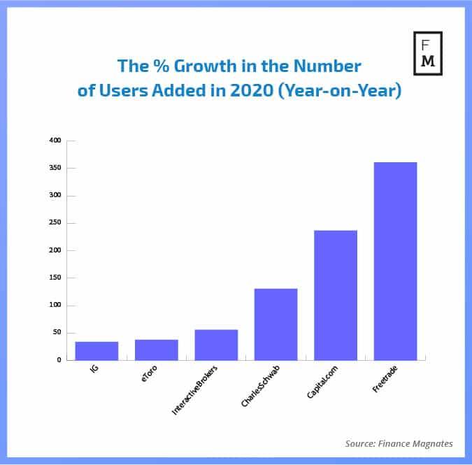 Growth of users QIR1 2021
