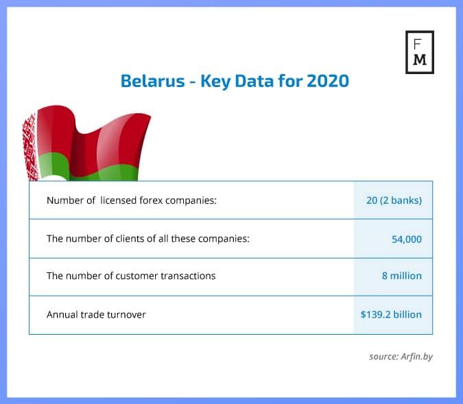 Forex in Belarus