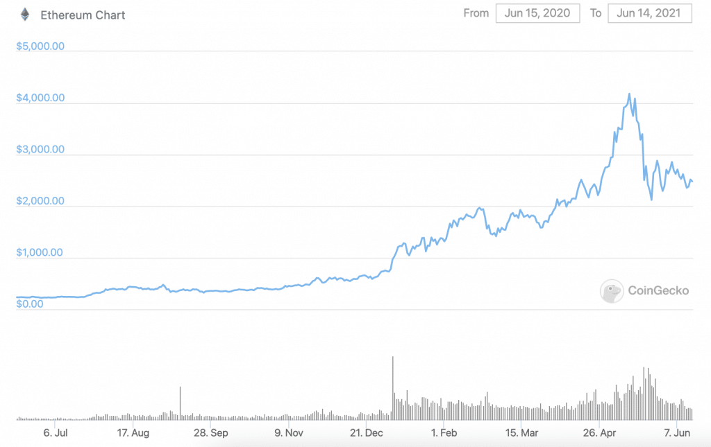 ETH's Upcoming Options Expiry Date Is the Largest in 2021: What Could Happen?