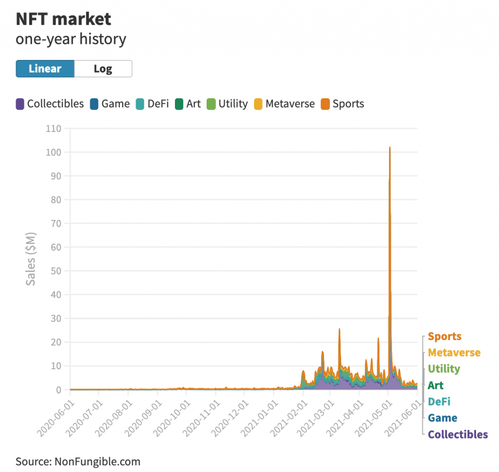 The End of NFTs? NFT Sale Transaction Volume Down 95% since Early May