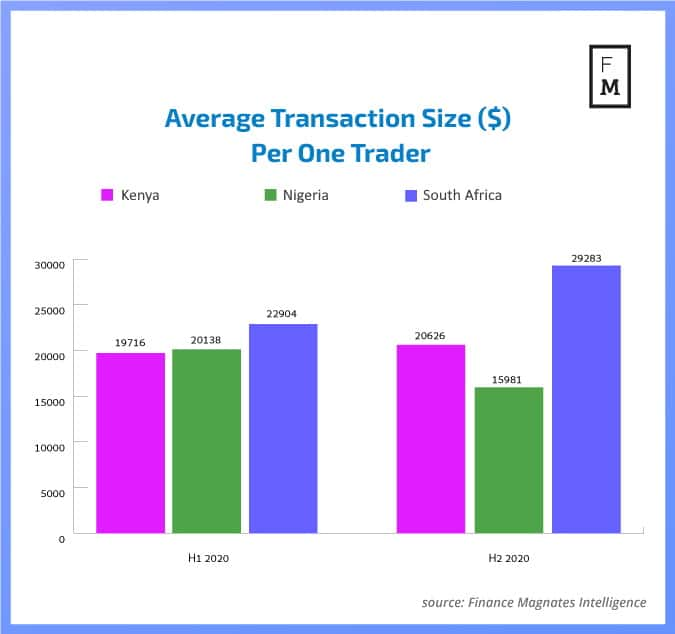 Africa Forex Market