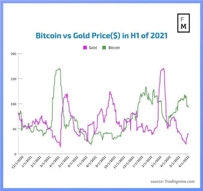QIR2 2021 比特币与黄金