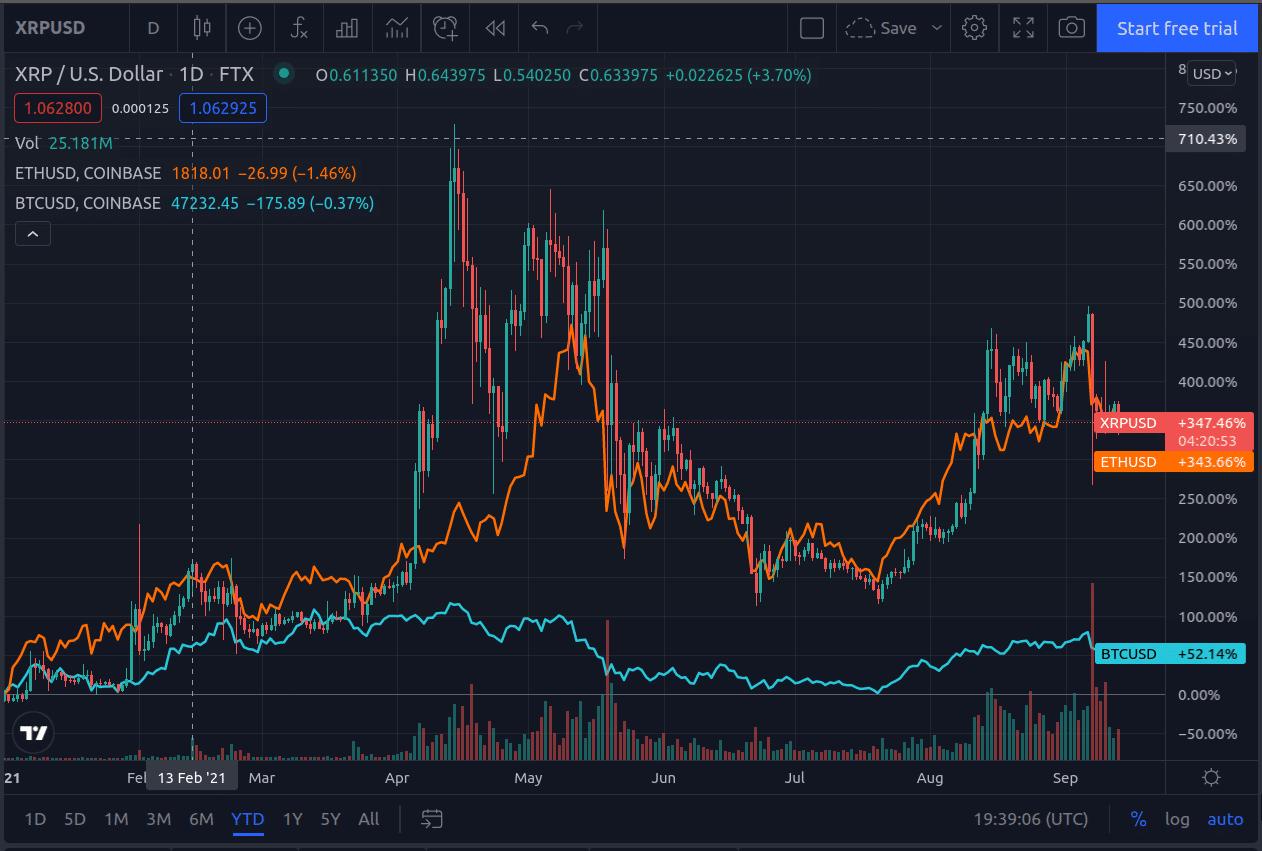 XRPUSD and ETHUSD correlation