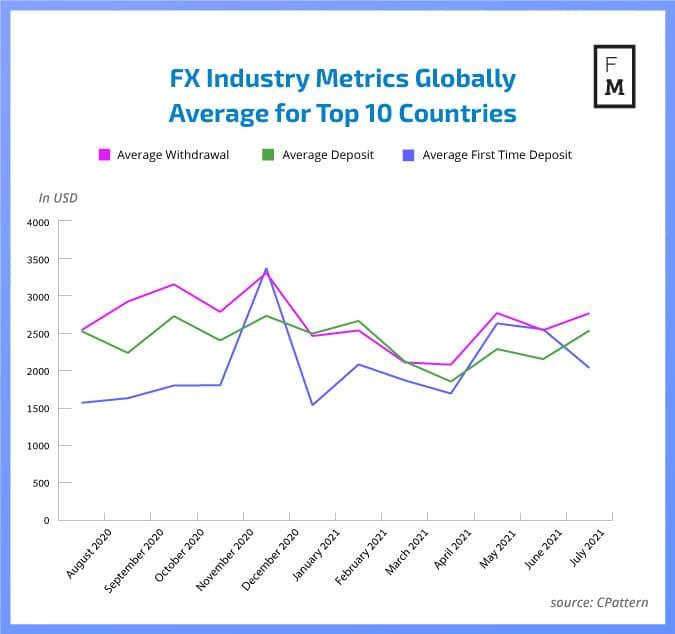 Forex metrics