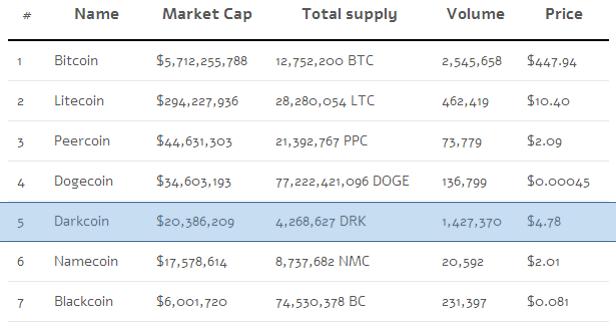 Darkcoin Market Cap