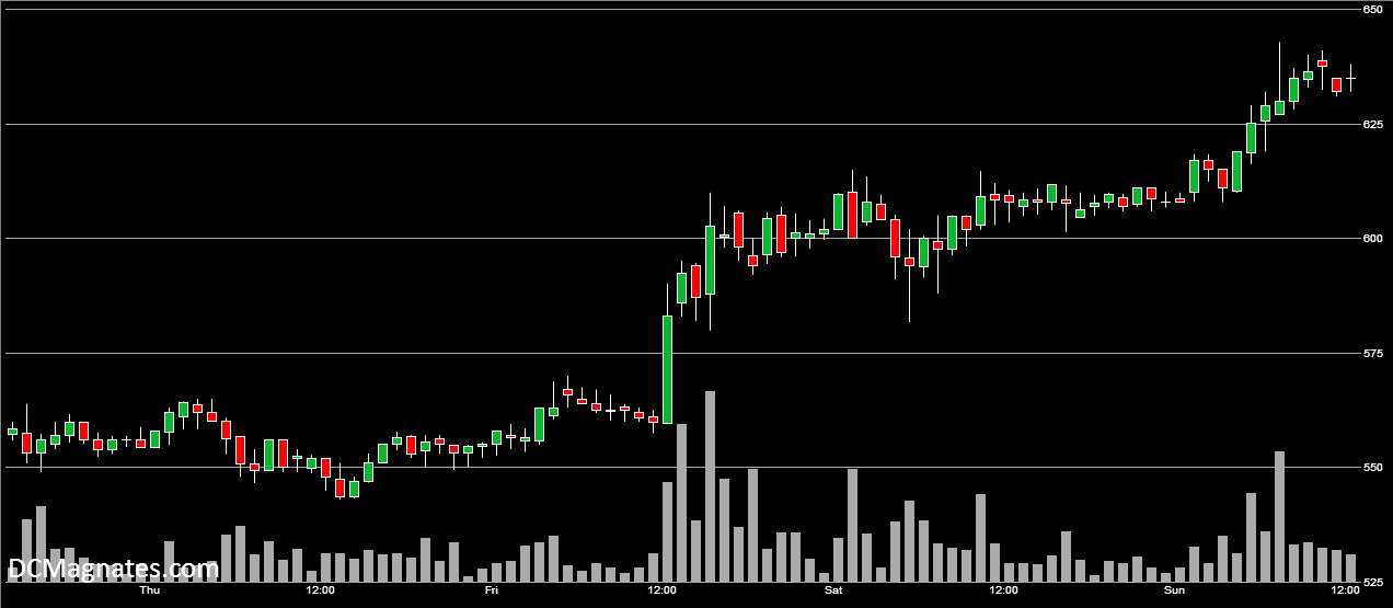BTC-USD Technical Analysis, June 1, 2014 An 11-week high
