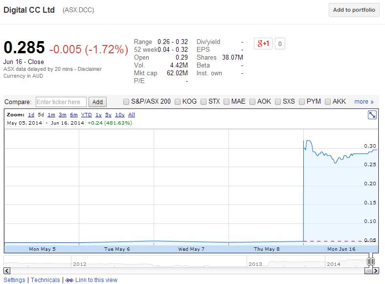 DCC share price on ASX